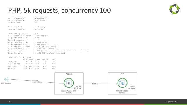 PHP,  5k  requests,  concurrency  100  Server Software: Apache/2.4.7  Server Hostname: test.hzvm01  Server Port: 88  Docum...