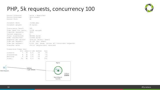PHP,  5k  requests,  concurrency  100  Server Software: nginx + Memcached  Server Hostname: test.hzvm01  Server Port: 82  ...
