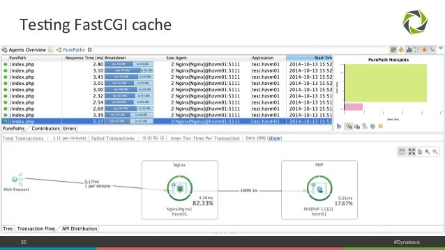 TesNng  FastCGI  cache  COMPANY CONFIDENTIAL 55 – DO NOT DISTRIBUTE #Dynatrace