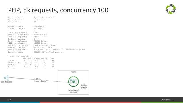 PHP,  5k  requests,  concurrency  100  Server Software: Nginx + FastCGI cache  Server Hostname: test.hzvm01  Server Port: ...