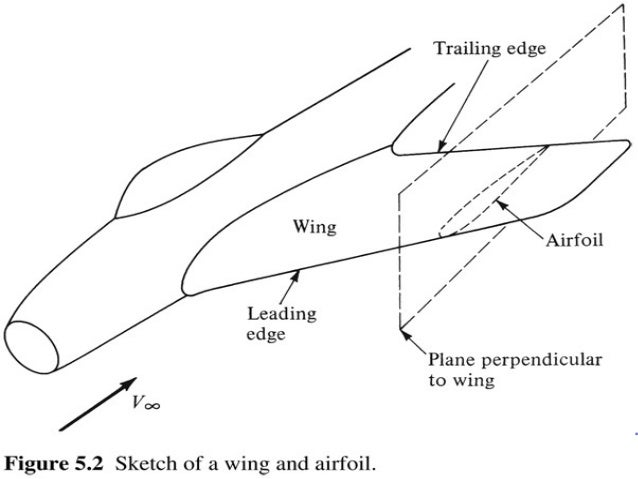 Airfoils and Wings  Mohammad Tawfik  #WikiCourses  http://WikiCourses.WikiSpaces.com