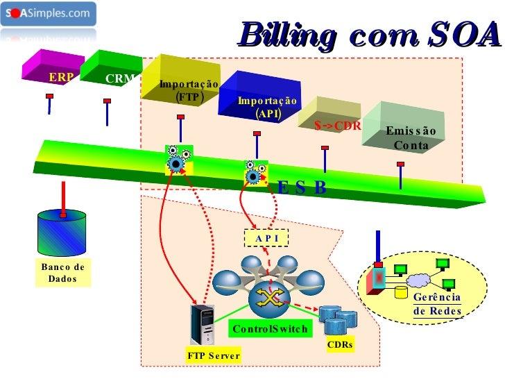 ERP E S B CRM Importação (FTP) Importação (API) $- >CDR Emissão Conta Gerência de Redes ControlSwitch A P I CDRs FTP Serve...