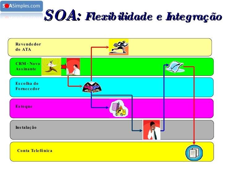 Revendedor do ATA CRM - Novo Assinante Escolha do Fornecedor Estoque Instalação Conta Telefônica SOA:  Flexibilidade e Int...