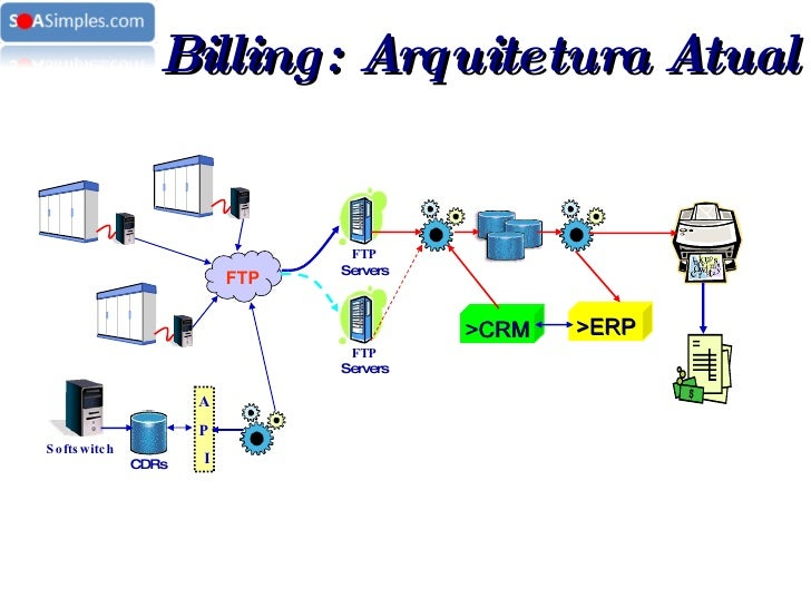 FTP FTP  Servers FTP  Servers >CRM >ERP Softswitch A P I CDRs Billing: Arquitetura Atual