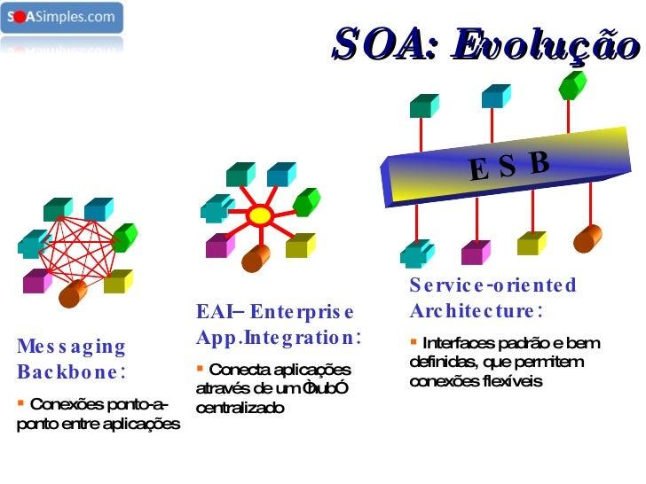 SOA: Evolução E S B <ul><li>Messaging Backbone: </li></ul><ul><li>Conexões ponto-a-ponto entre aplicações </li></ul><ul><l...
