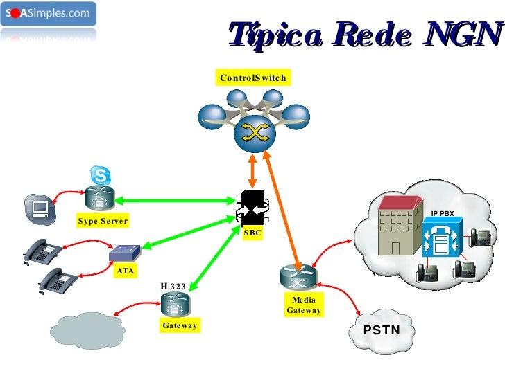 SBC Sype Server ATA Gateway H.323 IP PBX PSTN Media Gateway ControlSwitch Típica Rede NGN