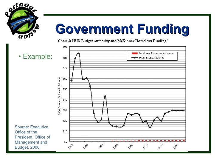 Government Funding •  Example: Source: Executive Office of the President, Office of Management and Budget, 2006