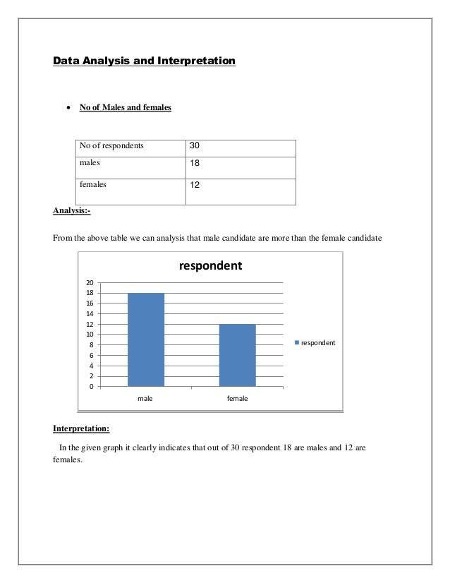 Data Analysis and Interpretation      No of Males and females       No of respondents               30       males       ...
