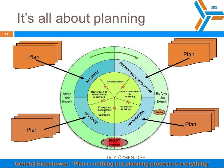It's all about planning<br />Plan<br />Plan<br />Plan<br />Plan<br />General Eisenhower: 'Plan is nothing but planning pro...