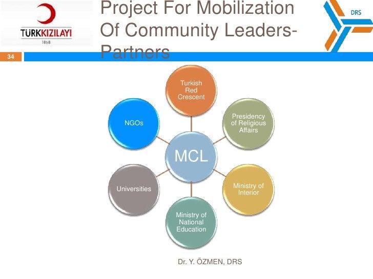 Project For Mobilization OfCommunity Leaders<br />Dr. Y. ÖZMEN, DRS<br />32<br />