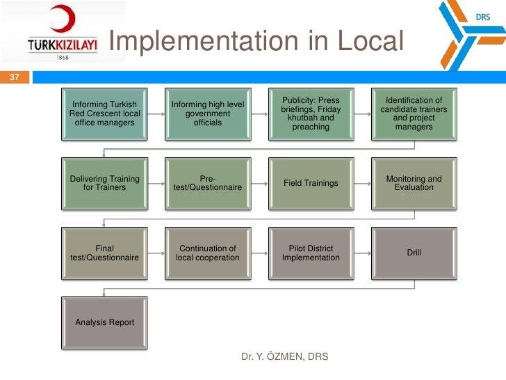 Dr. Y. ÖZMEN, DRS<br />35<br />ImplementationTimeline<br />