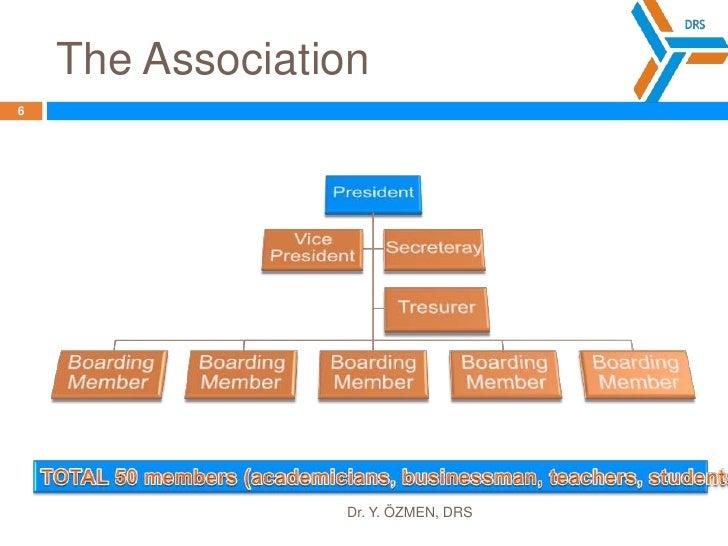 TheAssociation<br />Dr. Y. ÖZMEN, DRS<br />6<br />TOTAL 50 members (academicians, businessman, teachers, students, etc.)<b...