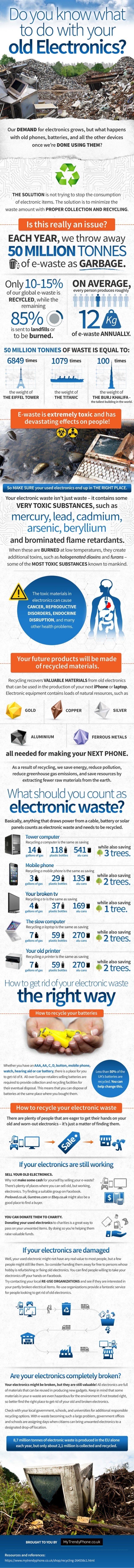 Do you know what to do with your electronics?