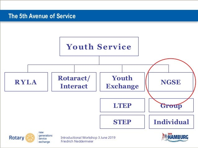 All About New Generations Service Exchange Slide 2