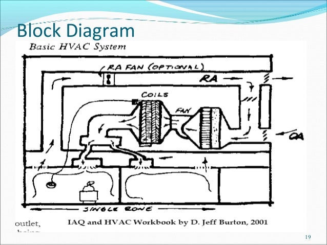 hvac system in pharmaceutical industry hvac cooling system schematic hvac system diagram #41