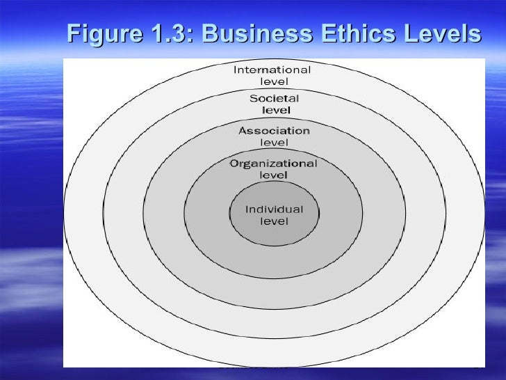 ethics at organisation level Ethical challenges and dilemmas in organizations a renewed focus on organizational ethics, ethical challenges and dilemmas in high-level ethics com.