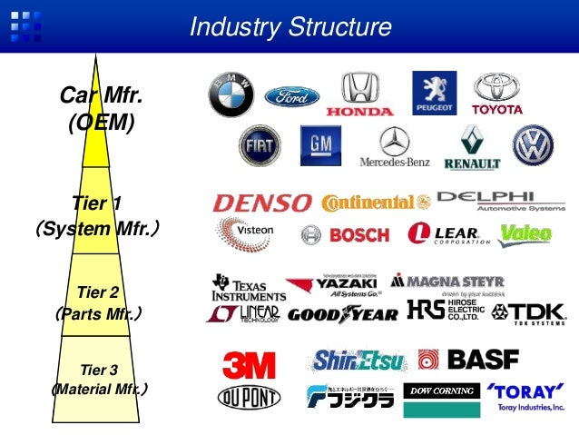 Discount Car Parts >> Car electronization trend in automotive industry