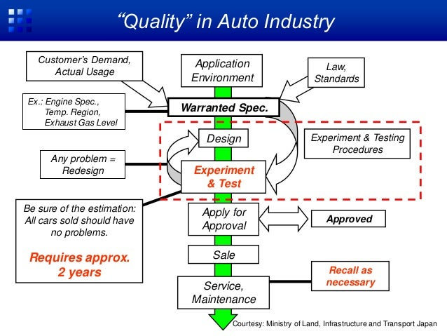 Car electronization trend in automotive industry for Motor trend on demand problems