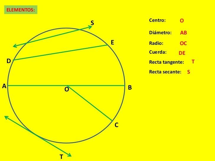 Ngulo en una circunferencia for Exterior tangente y secante