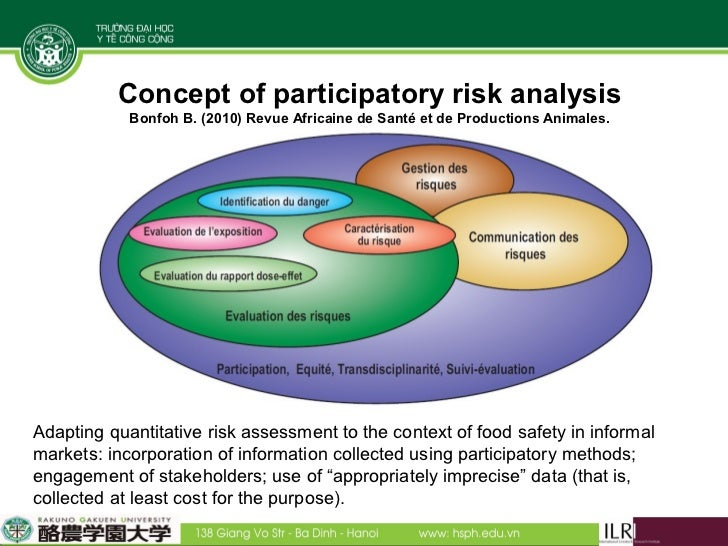 Risk In The Context Of Food Safety Management