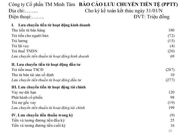 Công ty Cổ phần TM Minh Tâm BÁO CÁO LƯU CHUYỂN TIỀN TỆ (PPTT) Địa chỉ:…….. Cho kỳ kế toán kết thúc ngày 31/01/N Điện thoại...