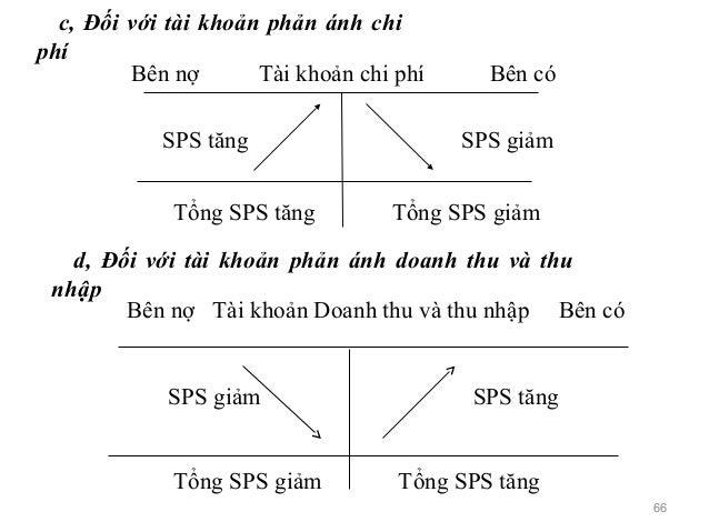 c, Đối với tài khoản phản ánh chi phí Bên nợ Tài khoản chi phí Bên có SPS tăng SPS giảm Tổng SPS tăng Tổng SPS giảm d, Đối...