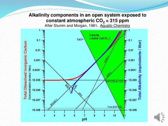 Alkalinity components in an open system exposed to constant atmospheric CO2 = 315 ppm After Stumm and Morgan, 1981, Aquati...
