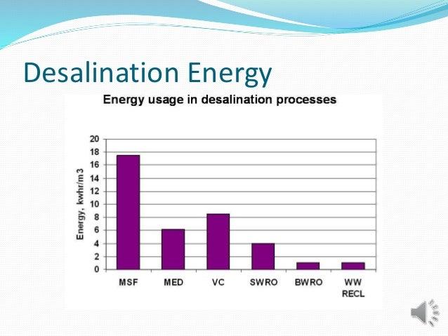 Desalination Energy
