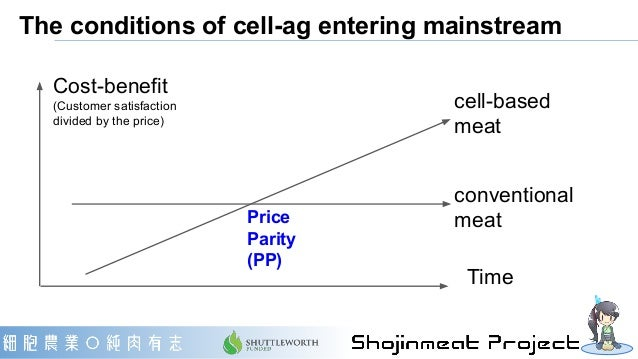 The scenarios after price parity Time Cost-benefit (Customer satisfaction divided by the price) conventional meat Price Pa...