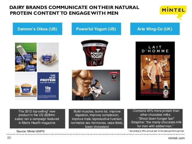 mintel.com22 DAIRY BRANDS COMMUNICATE ONTHEIR NATURAL PROTEIN CONTENTTO ENGAGEWITH MEN The 2012 top-selling* new product i...