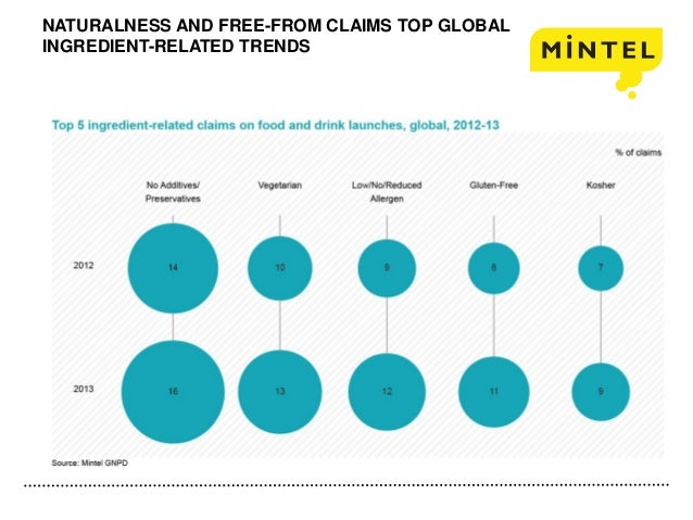 NATURALNESS AND FREE-FROM CLAIMS TOP GLOBAL INGREDIENT-RELATED TRENDS