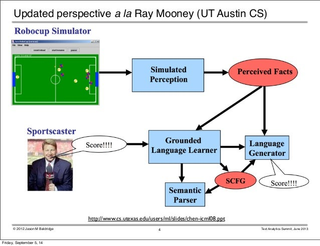 Updated perspective a la Ray Mooney (UT Austin CS)  http://www.cs.utexas.edu/users/ml/slides/chen-icml08.ppt  © 2012 Jason...