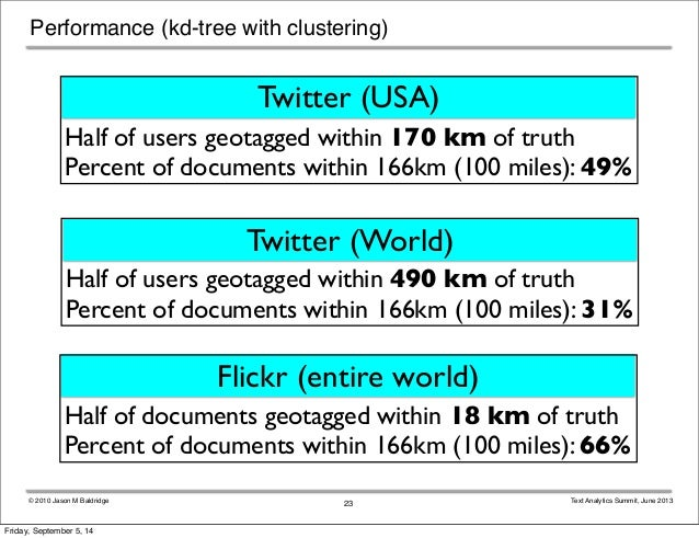 Performance (kd-tree with clustering)  Twitter (USA)  Half of users geotagged within 170 km of truth  Percent of documents...