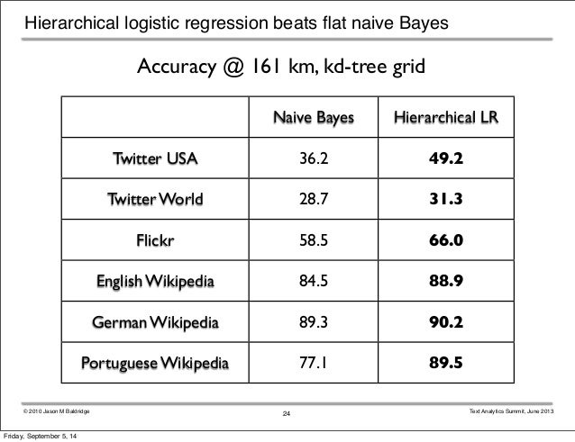 Hierarchical logistic regression beats flat naive Bayes  Accuracy @ 161 km, kd-tree grid  Naive Bayes Hierarchical LR  © 2...