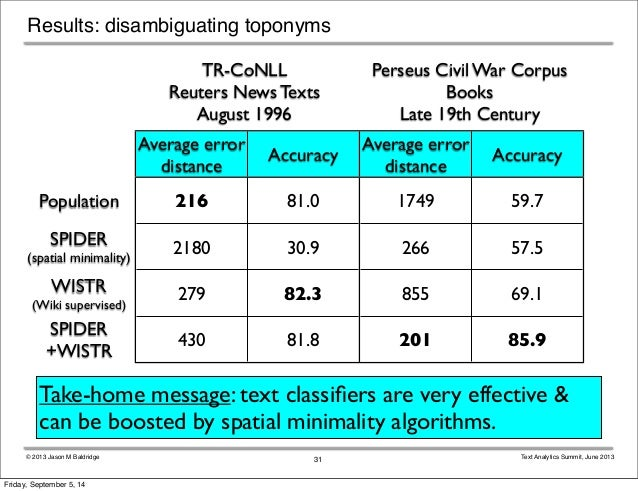 Results: disambiguating toponyms  TR-CoNLL  Reuters News Texts  August 1996  Perseus Civil War Corpus  Books  Late 19th Ce...