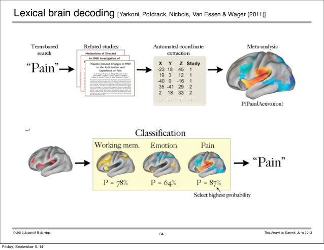 Lexical brain decoding [Yarkoni, Poldrack, Nichols, Van Essen & Wager (2011)]  © 2013 Jason M Baldridge Text Analytics Sum...