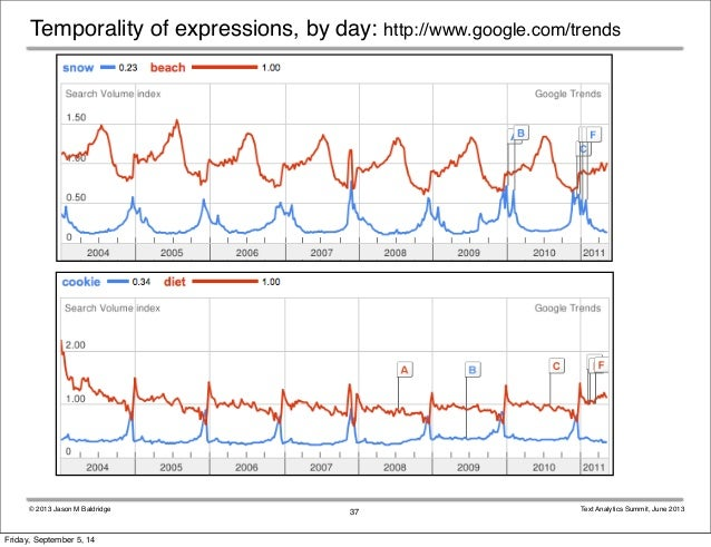 Temporality of expressions, by day: http://www.google.com/trends  © 2013 Jason M Baldridge Text Analytics Summit, June 201...