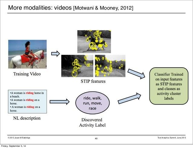 More modalities: videos [Motwani & Mooney, 2012]  © 2013 Jason M Baldridge Text Analytics Summit, June 2013  40  Friday, S...