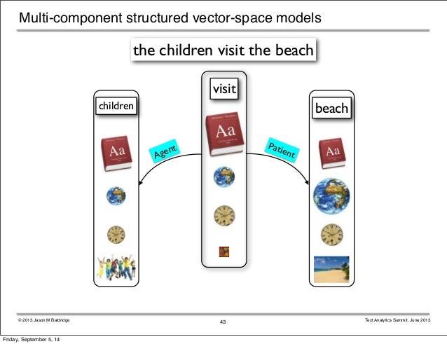 Multi-component structured vector-space models  the children visit the beach  visit  children beach  © 2013 Jason M Baldri...