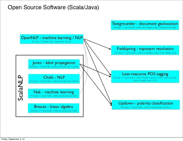 Open Source Software (Scala/Java)  Junto - label propagation  https://github.com/scalanlp/junto  Textgrounder - document g...