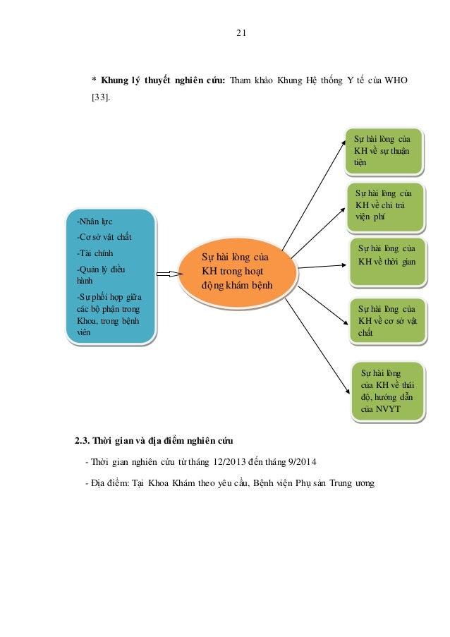 21 * Khung lý thuyết nghiên cứu: Tham khảo Khung Hệ thống Y tế của WHO [33]. 2.3. Thời gian và địa điểm nghiên cứu - Thời ...