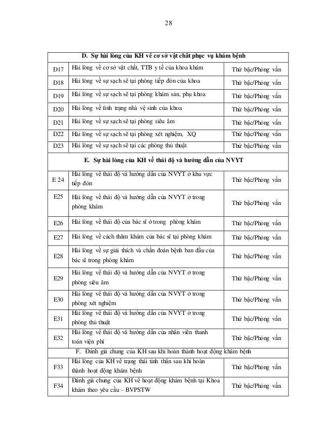 28 D. Sự hài lòng của KH về cơ sở vật chất phục vụ khám bệnh D17 Hài lòng về cơ sở vật chất, TTB y tế của khoa khám Thứ bậ...