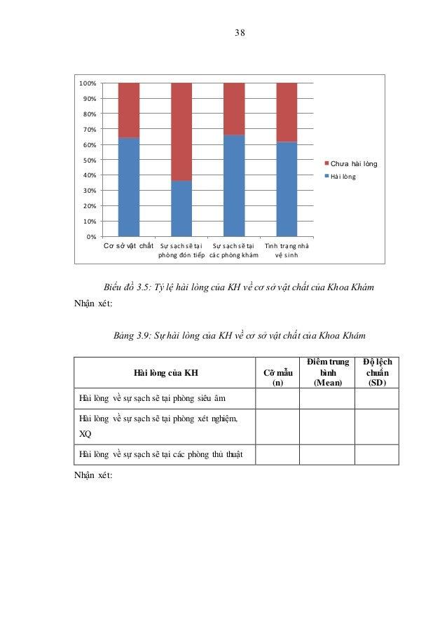 38 Biểu đồ 3.5: Tỷ lệ hài lòng của KH về cơ sở vật chất của Khoa Khám Nhận xét: Bảng 3.9: Sự hài lòng của KH về cơ sở vật ...