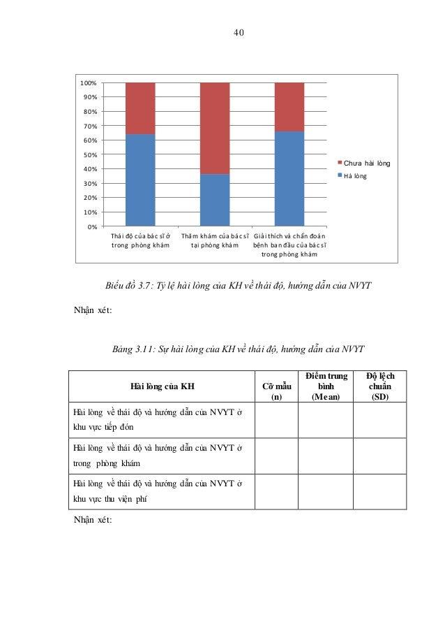 40 Biểu đồ 3.7: Tỷ lệ hài lòng của KH về thái độ, hướng dẫn của NVYT Nhận xét: Bảng 3.11: Sự hài lòng của KH về thái độ, h...