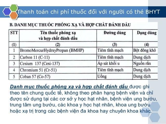 Thanh toán chi phí thuốc đối với người có thẻ BHYT Danh mục thuốc phóng xạ và hợp chất đánh dấu được ghi theo tên chung qu...