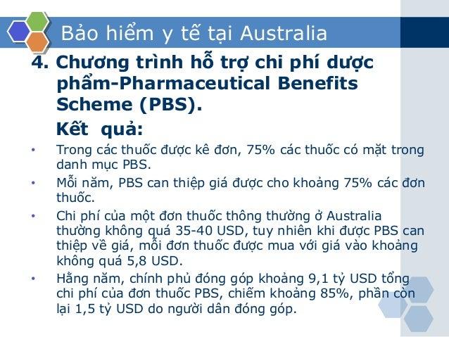 Bảo hiểm y tế tại Australia 4. Chương trình hỗ trợ chi phí dược phẩm-Pharmaceutical Benefits Scheme (PBS). Kết quả: • Tron...