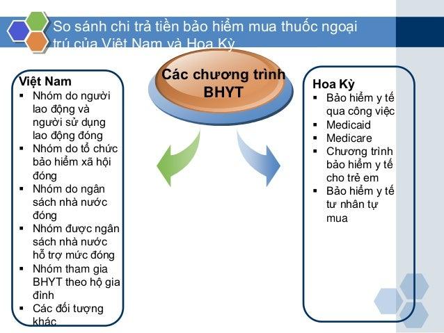 Việt Nam  Nhóm do người lao động và người sử dụng lao động đóng  Nhóm do tổ chức bảo hiểm xã hội đóng  Nhóm do ngân sác...