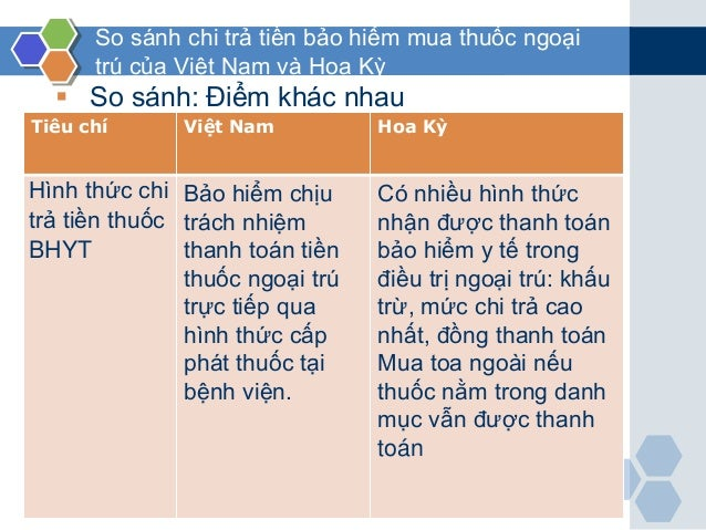 www.themegallery.com So sánh chi trả tiền bảo hiểm mua thuốc ngoại trú của Việt Nam và Hoa Kỳ  So sánh: Điểm khác nhau Ti...