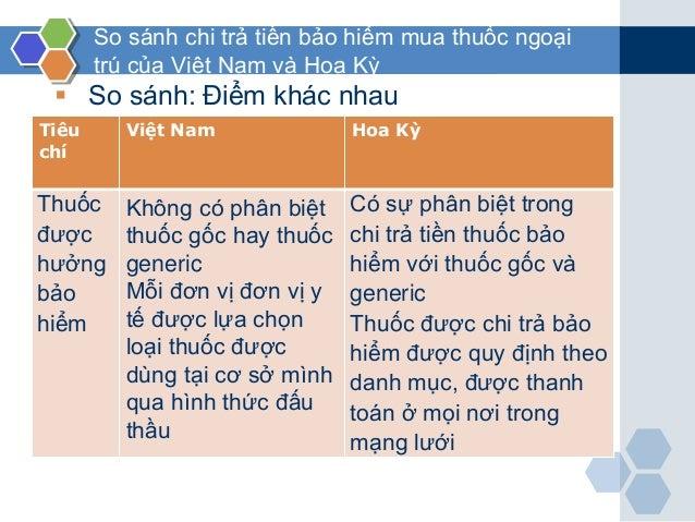 So sánh chi trả tiền bảo hiểm mua thuốc ngoại trú của Việt Nam và Hoa Kỳ  So sánh: Điểm khác nhau Tiêu chí Việt Nam Hoa K...