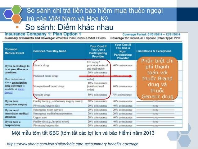 So sánh chi trả tiền bảo hiểm mua thuốc ngoại trú của Việt Nam và Hoa Kỳ  So sánh: Điểm khác nhau Phân biệt chi phí thanh...